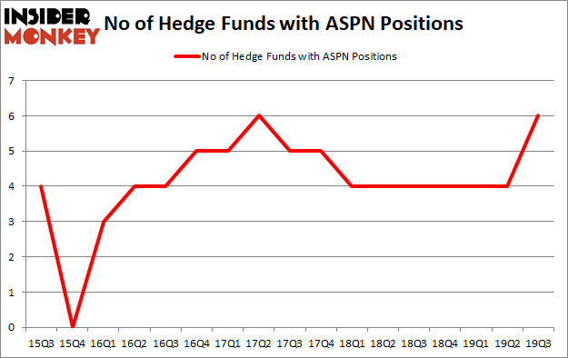 Hedge Funds Have Never Been More Bullish On Aspen Aerogels Inc (NYSE:ASPN)