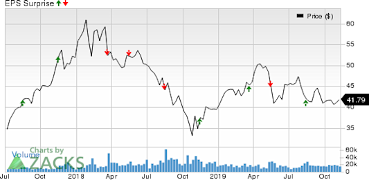Tencent Holding Ltd. Price and EPS Surprise