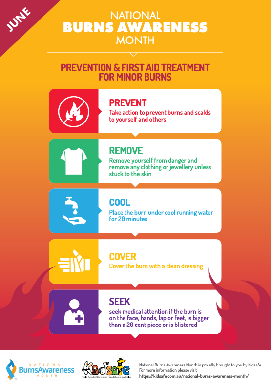 Kidsafe burns prevention and first aid. Photo: Kidsafe.