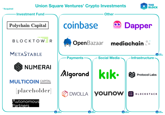 Mapping out Union Square Ventures' crypto investments