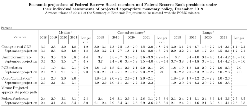 Federal Reserve interest rate decision, December 19, 2018
