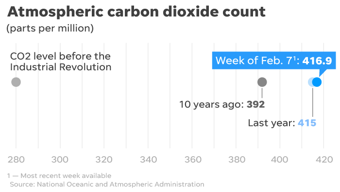 Atmospheric concentrations of greenhouse gases continue rising.