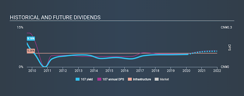 SEHK:107 Historical Dividend Yield, January 26th 2020