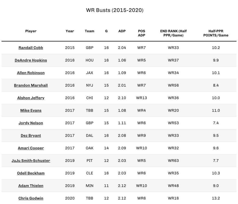 WR Busts (2015-2020). (Photo by 4for4.com)