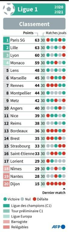Classement de la Ligue 1 de football