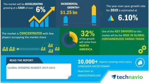 Global Webbing Market 2019-2023 | Non-Replenishment Approach of Apparel Retailers to Boost Growth | Technavio