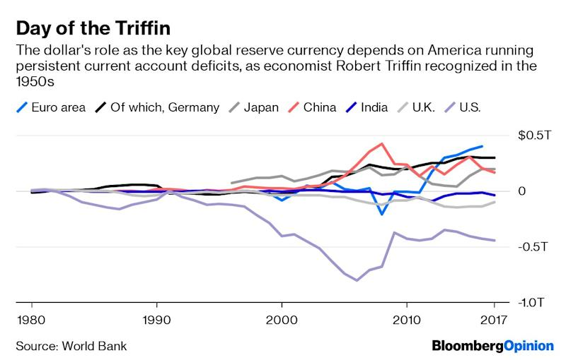 """(Bloomberg Opinion) -- Something strange is happening when President Donald Trump can bemoan America's trade deficits whilecheering the effectiveness of U.S. sanctions.Not satisfied with targeting only China, Trump is threatening to expand his trade-war campaign to other countries as global leaders gather for the G-20 meeting in Japan. Vietnam is """"almost the single worst abuser of everybody,""""he told Fox Business Networkon Wednesday. European nations """"were set up in order to take advantage of the United States.""""On Twitter, India's trade stance came in forcriticism, too.Meanwhile, the long arm of American sanctions has been choking the Iranian economy;sending the stocks of Chinese banks falling in Hong Kong;and keeping Huawei Technologies Co. Chief Financial Officer Meng Wanzhou entangled withCanada's courts.The links between deficits and sanctions are deeper than often appreciated.The extraordinary power of U.S. sanctions depends on the dollar's role in global trade. In previous spats with Tehran, Washington never managed to cut off the flow of Iranian oil to foreign countries. This time around, even key customers such as India and South Koreaare standing down for fear of falling afoul of the U.S. government, thanks to the Swift payment network last November bowingto Treasury pressure to cut off Iranian banks.Any transaction in dollars must ultimately be cleared via U.S.-based correspondent or intermediary banks. As a result, dollar-denominated economic activity anywhere in the world is potentially under the jurisdiction of Washington's Office of Foreign Assets Control.Any institution that feels like trying to thumb its nose at this risk should look to the billions in fines paid by BNP Paribas SA, Standard Chartered Plc, HSBC Holdings Plc and others over the past decade.It isn'tjust trade with the U.S. itself that's affected. Commodities, apparel and semiconductors are largely priced in greenbacks, putting a huge share of the global economy under the Treasury's sway."""