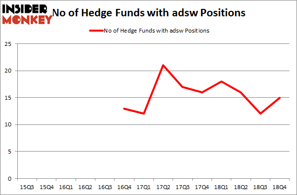 No of Hedge Funds with ADSW Positions