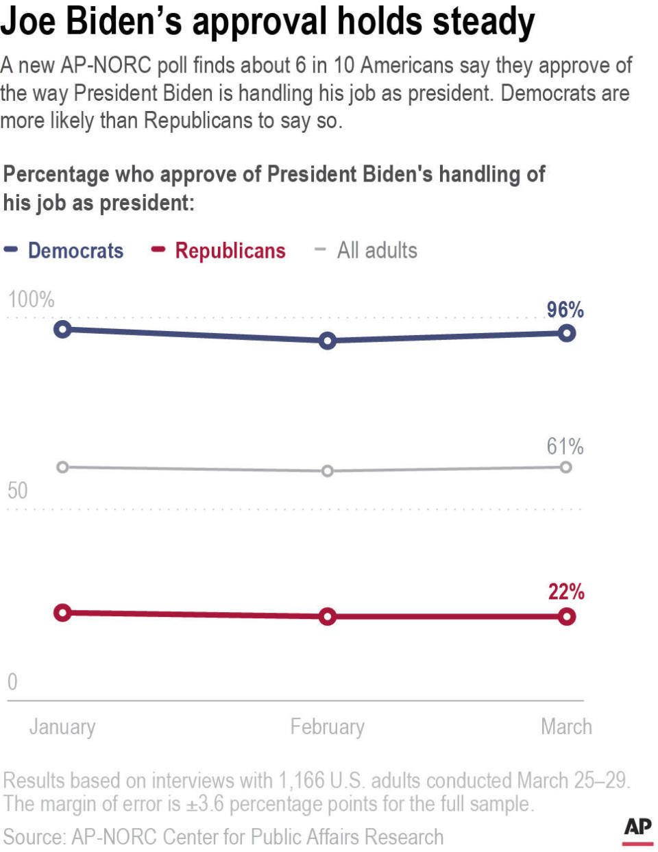 A new AP-NORC poll finds about 6 in 10 Americans say they approve of the way President Biden is handling his job as president. Democrats are more likely than Republicans to say so.