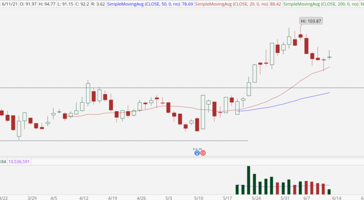 Roblox (RBLX) stock with bull retracement
