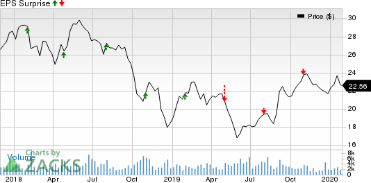 Schneider National, Inc. Price and EPS Surprise