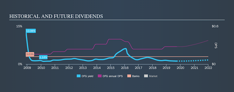 NYSE:OFG Historical Dividend Yield, September 23rd 2019