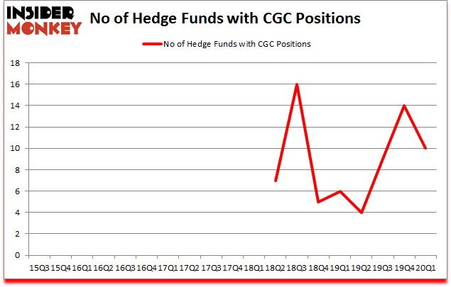 Is CGC A Good Stock To Buy?