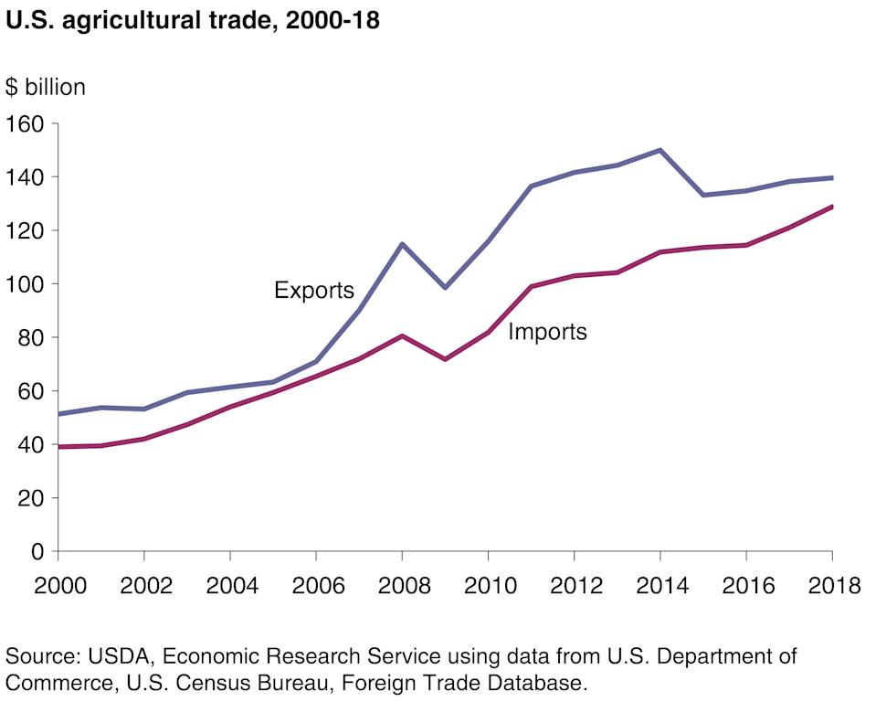 (Photo: USDA Economic Research Service)