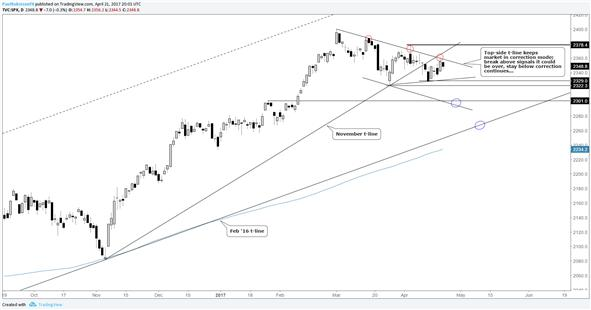 CAC 40 to Move on Presidential Election Results; FTSE 100 at Support, S&P 500 in Limbo
