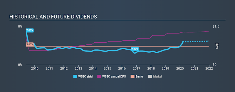 NasdaqGS:WSBC Historical Dividend Yield, March 9th 2020