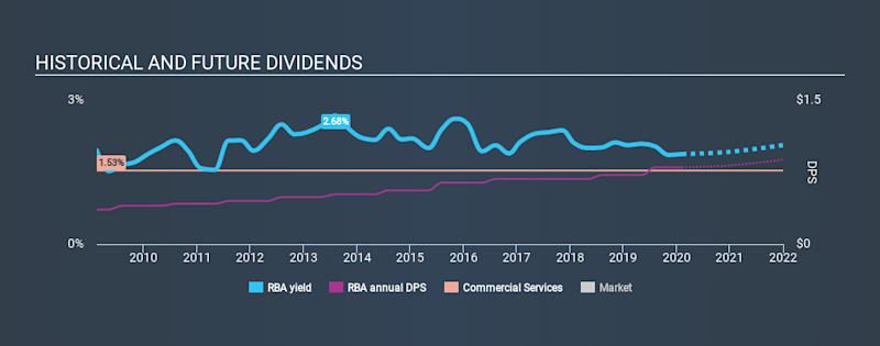 NYSE:RBA Historical Dividend Yield, February 8th 2020