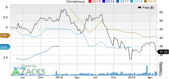 Noble Midstream Partners LP Price and Consensus