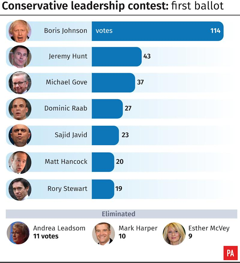 Conservative leadership contest, first ballot. See story POLITICS Tories. Infographic from PA Graphics