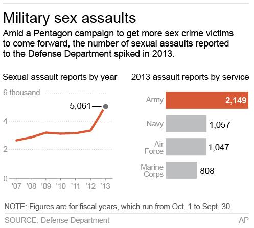 Chart shows military sex assault reports by year; 2c x 3 inches; 96.3 mm x 76 mm;