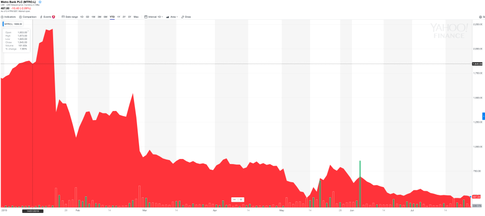 Metro Bank's share price has collapsed since the accounting blunder was announced in January. Photo: Yahoo Finance UK