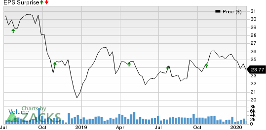 CenterState Bank Corporation Price and EPS Surprise