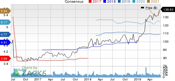 Danaher Corporation Price and Consensus