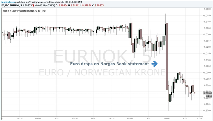 Swiss Franc Eases Gently as Central Bank Leaves Rates Unchanged