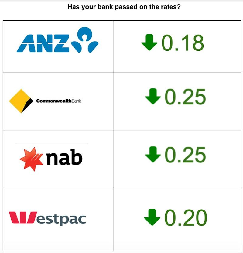ANZ, Commonwealth Bank, NAB and Westpac have all reduced their interest rates by 0.18, 0.25, 0.25 and 0.20 per cent respectively. Source: Yahoo Finance