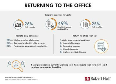 New research from Robert Half shows employees' ideal work environment and feelings about returning to the office full time.