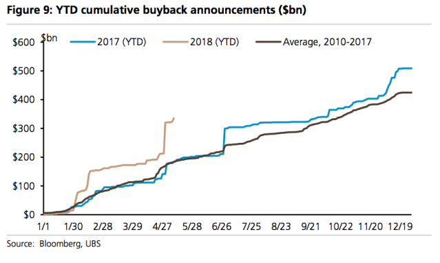 Stock buyback announcements are up 80% over last year so far this year, according to data from UBS. (Source: UBS)