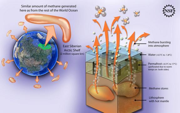 Methane gas formerly trapped in permafrost on the East Siberian Arctic Shelf is leaking into the atmosphere.