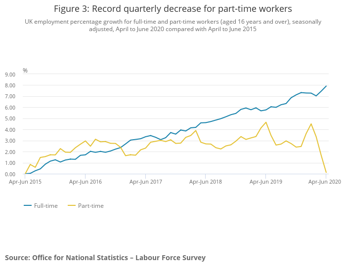 There was a record quarterly decline in part-time workers. Photo: ONS