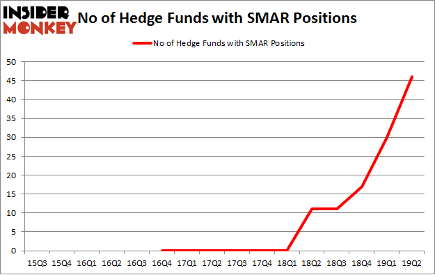 No of Hedge Funds with SMAR Positions