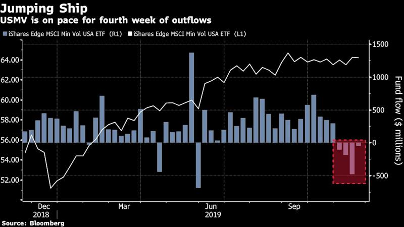 Stock Traders Exit 2019's Most-Popular Quant ETF in Bullish Sign
