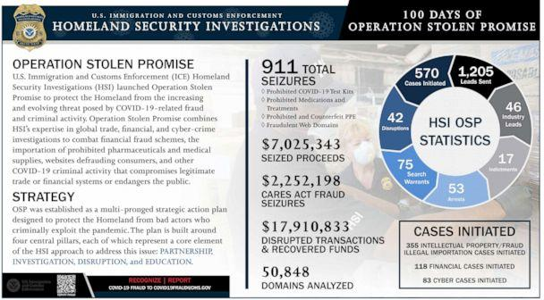 PHOTO: U.S. Immigration and Customs Enforcement Homeland Security Investigations launched Operation Stolen Promise, 'to protect the Homeland from the increasing and evolving threat posed by COVID-19-related fraud and criminal activity.' (ICE/HSI)