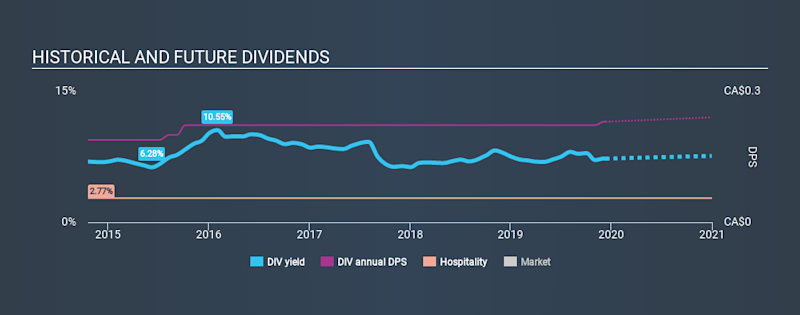 TSX:DIV Historical Dividend Yield, December 12th 2019
