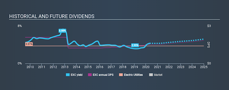 NasdaqGS:EXC Historical Dividend Yield April 29th 2020