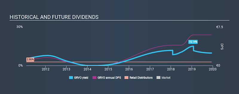 ENXTPA:GRVO Historical Dividend Yield, December 10th 2019