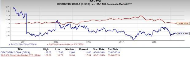Is Discovery (DISCA) a Great Stock for Value Investors?