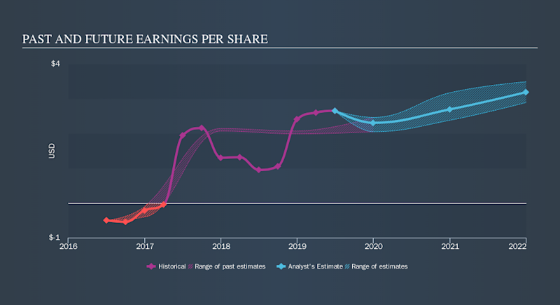 NasdaqGS:TER Past and Future Earnings, September 17th 2019