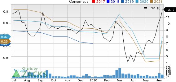 Why Lumber Liquidators Ll Stock Might