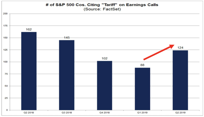 "Number of S&P 500 companies citing ""tariff"" on earnings calls"