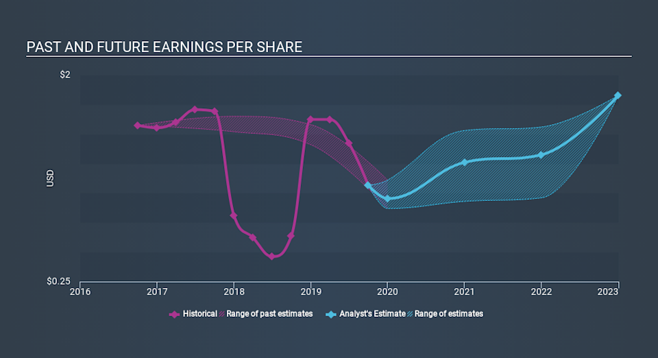 NYSE:JNPR Past and Future Earnings, January 2nd 2020