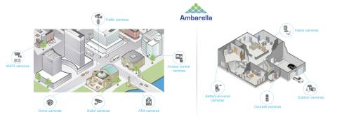 Ambarella Introduces S6LM SoC with Latest Imaging Technology for Professional and Home Security Cameras