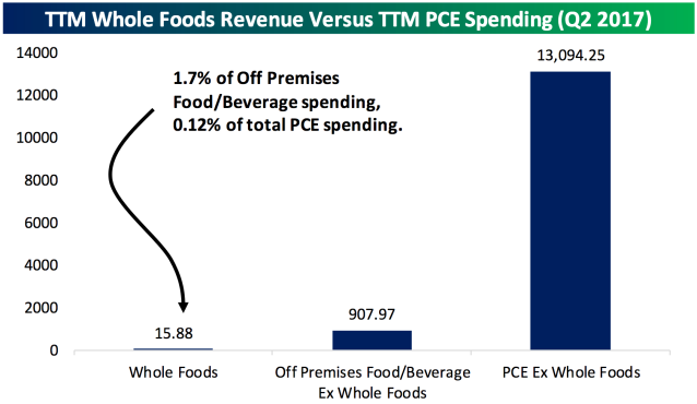 Whole Foods is responsible for but a fraction of overall consumer spending, and a drop in prices at its stores is unlikely to really change the inflation picture. (Source: Bespoke Investment Group)