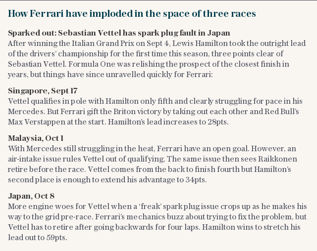 How Ferrari have imploded in the space of three races