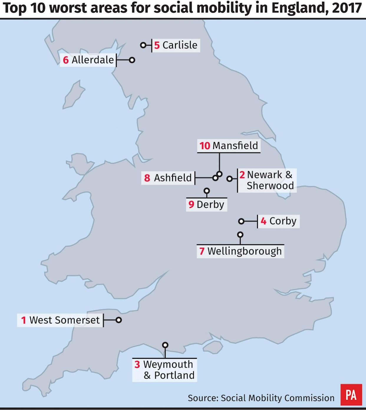 Top 10 worst areas for social mobility in England, 2017
