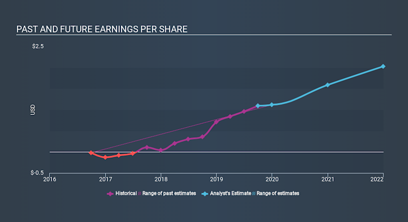 AMEX:INS Past and Future Earnings, January 22nd 2020