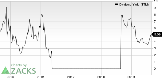 National Steel Company Dividend Yield (TTM)